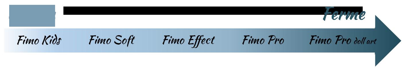 Malléabilité de la FIMO